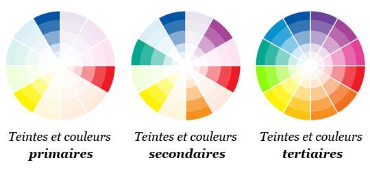 Image de la théorie des couleurs du cercle chromatique.