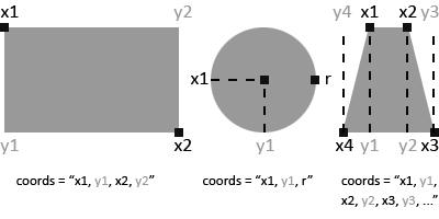 Diagramme expliquant la façon de trouver des coordonnées x et y sur une forme géométrique